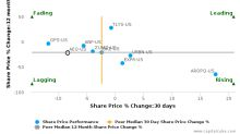 American Eagle Outfitters, Inc. breached its 50 day moving average in a Bearish Manner : AEO-US : October 31, 2017