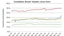 How Does Constellation Brands' Valuation Look after Q4 Results?