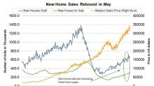 Could New Home Sales Continue to Rise?