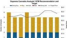 Supreme Cannabis: Analysts' Target Price in February