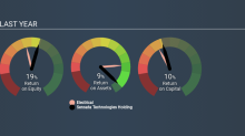 Is Sensata Technologies Holding plc's (NYSE:ST) ROE Of 19% Impressive?
