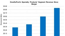 How Did DowDuPont's Specialty Products Perform in Q2 2018?