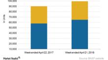 BNSF Railway's Traffic Trends in Week 16