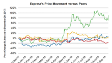 How Has Express Stock Performed This Year?