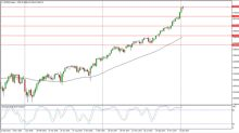 S&P 500 Price forecast for the week of January 22, 2018, Technical Analysis