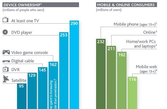 Nielsen's 2011 media usage report: conventional TV still rules, but online viewing is skyrocketing