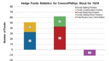Are Hedge Funds Buying ConocoPhillips Stock?