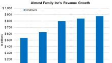 Understanding Almost Family's Performance by Segment