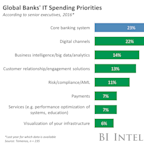 THE CORE BANKING SYSTEM OVERHAULS REPORT: Why they're necessary, why most fail, and how to make them work (JPM, BAC, WFC, C)