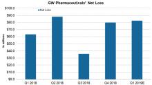 How GW Pharmaceuticals' Earnings Are Trending