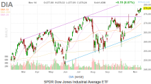 Dow Jones Today: Cisco Disappoints, While a Bold Call Hits Apple Stock