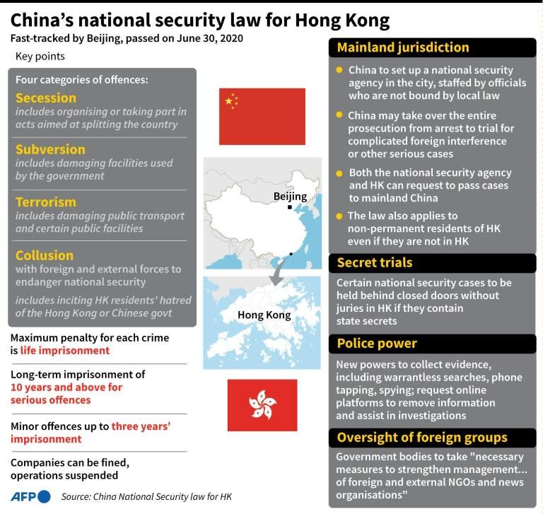 Key points of China's newly imposed national security law for Hong Kong (AFP Photo/John SAEKI)