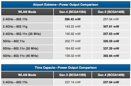 Tests detail improved AirPort Extreme, Time Capsule