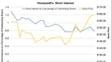 Honeywell's Short Interest Continues to Stay under 1%