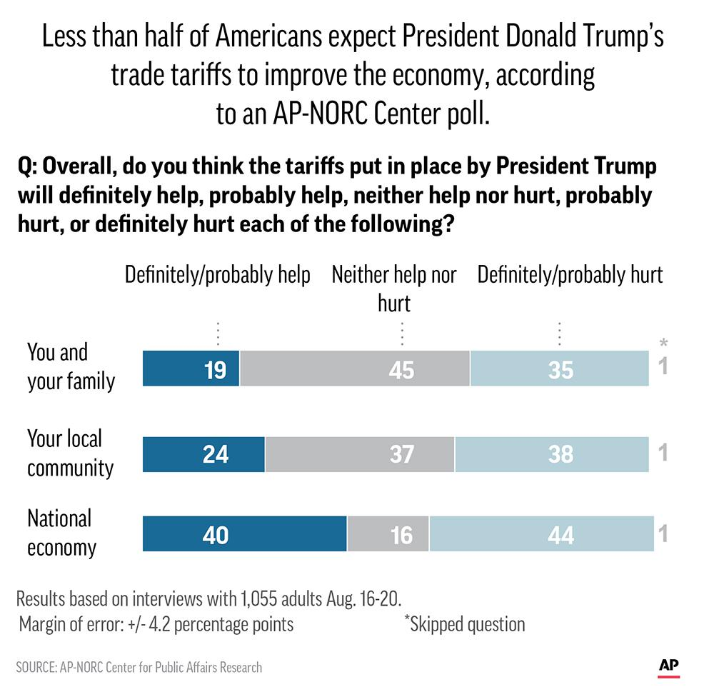 AP-NORC Poll: Americans Not Enthused With Trump Trade Policy
