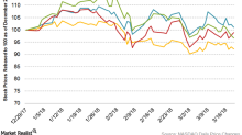 Deere's Stock Performance in 2018