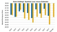 What Analysts Expect from Sears Holdings' Upcoming Quarterly Results