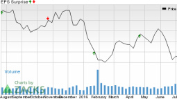 Huntington (HBAN) Q2 Earnings As Expected, Revenues Up