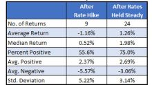How Stocks Perform Before and After Fed Meetings