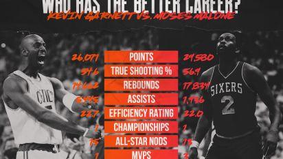 Whose NBA career is better? Kevin Garnett vs. Moses Malone