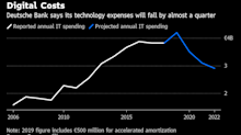 Deutsche Bank Is Cutting Tech Spending as Digital Revolution Rages