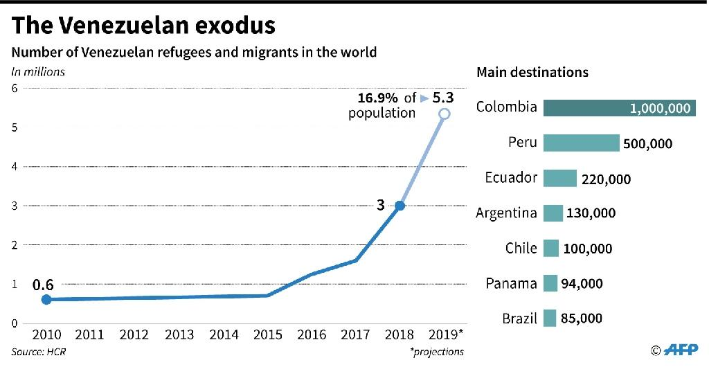 Number of Venezuela refugees and migrants in the world since 2010 (AFP Photo/Nicolas RAMALLO)