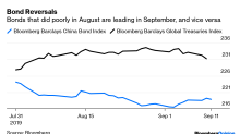 Markets Take a Trip to Normalcy as Traders Await the ECB