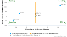 OZ Minerals Ltd. breached its 50 day moving average in a Bearish Manner : OZL-AU : June 23, 2017