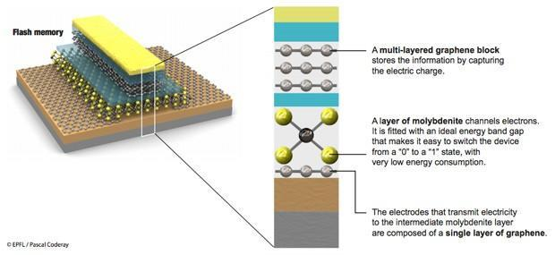 EPFL mixes graphene and molybdenite to make very efficient, flexible flash memory