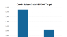 Credit Suisse: Less Bullish on SPY, Still Positive