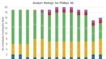 Phillips 66: The Word on Wall Street ahead of Earnings