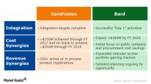 Integration Progress of BDX's Recent Acquisitions and Synergies