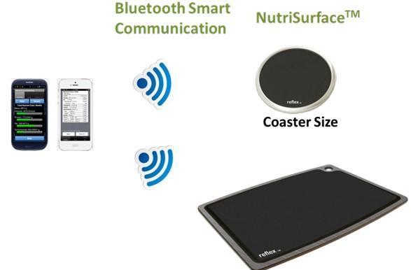 Insert Coin semifinalist: NutriSurface helps you monitor dietary intake