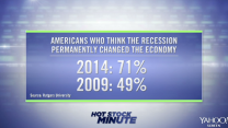 Survey: Americans' Pessimism on Economy Has Grown