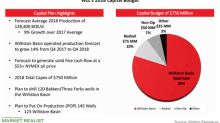 Whiting Petroleum's Capex Plans for 2018
