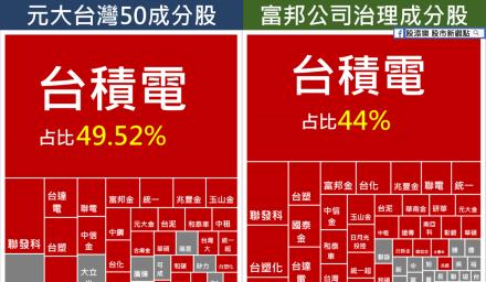 0050=台灣公司治理?原來買得都是這些股票
