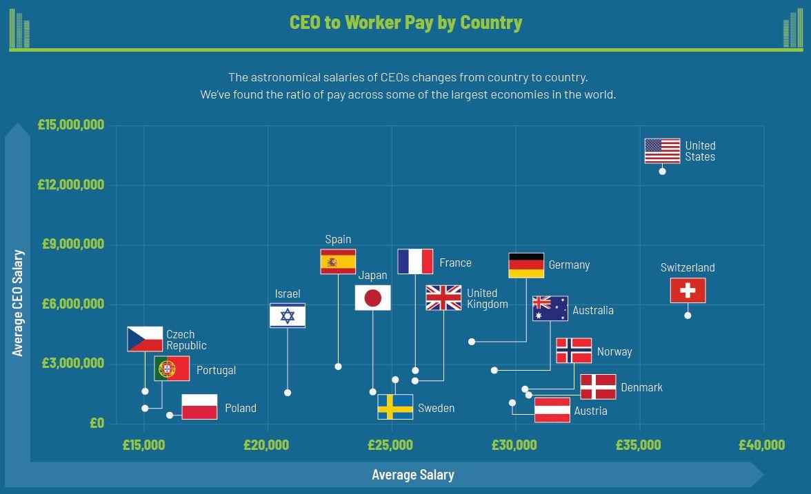 CHART: Your salary compared to CEOs around the world