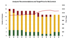 What Wall Street Recommends on MKC ahead of Its Q1 Results