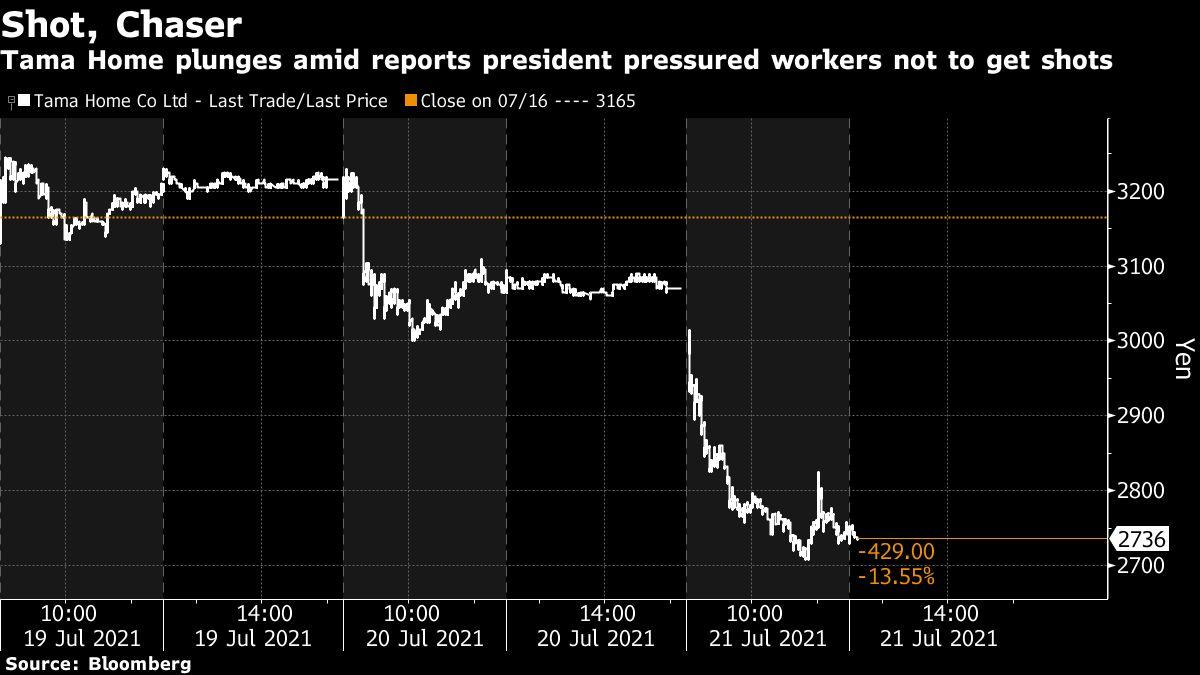 Homebuilder Shares Dive on Reports Boss Said He'd Punish Vaccinated Workers