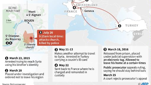 French church attackers pledged allegiance to IS: what we know