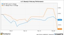 Why e.l.f Beauty Inc. Stock Fell 10% in February