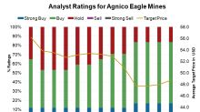 Why Analysts Have Changed Their Tune on Agnico Eagle Mines