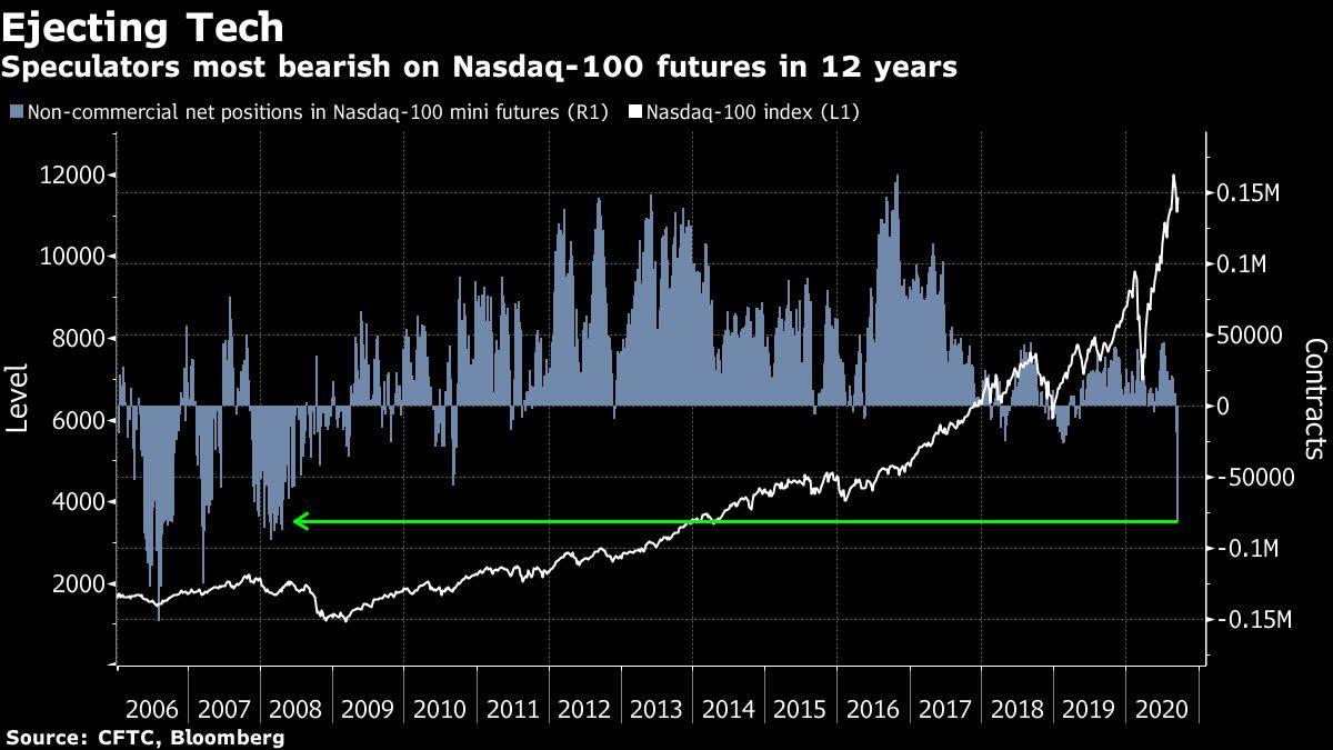 Stocks Fall Most Since July; U.S. Futures Slide: Markets Wrap thumbnail