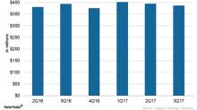 Amgen's Xgeva Could Witness Revenue Growth in 2018