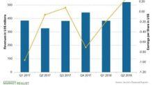 Incyte's Q2 2018 Earnings Beat Analysts' Revenue Estimates
