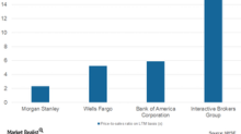 Understanding Interactive Brokers' Balance Sheet