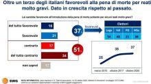 La gran voglia di patibolo che ribolle in Italia