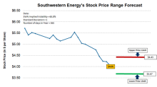What's Southwestern Energy's Possible Trading Range Forecast?