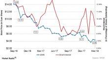 Is Short Interest in Southwestern Energy Stock Rising?