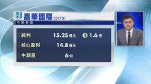 【業績速報】嘉華國際半年多賺1.6倍 息6仙